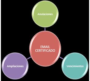 email certificado